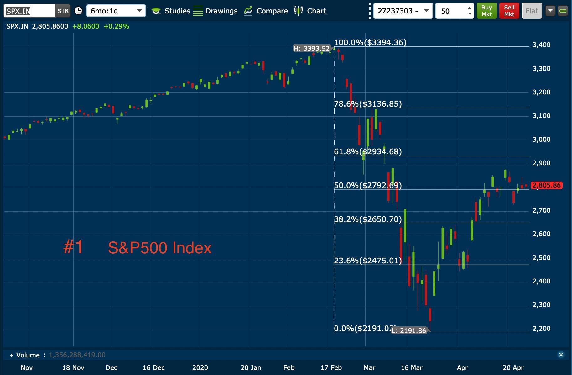 S&P500 24:04:2020