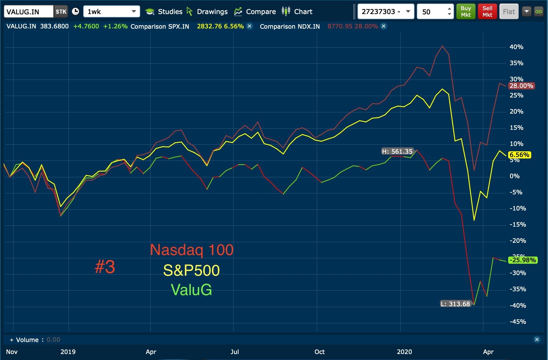 #3 Nasdaq 1000 S&P500 ValuG 24:04:2020
