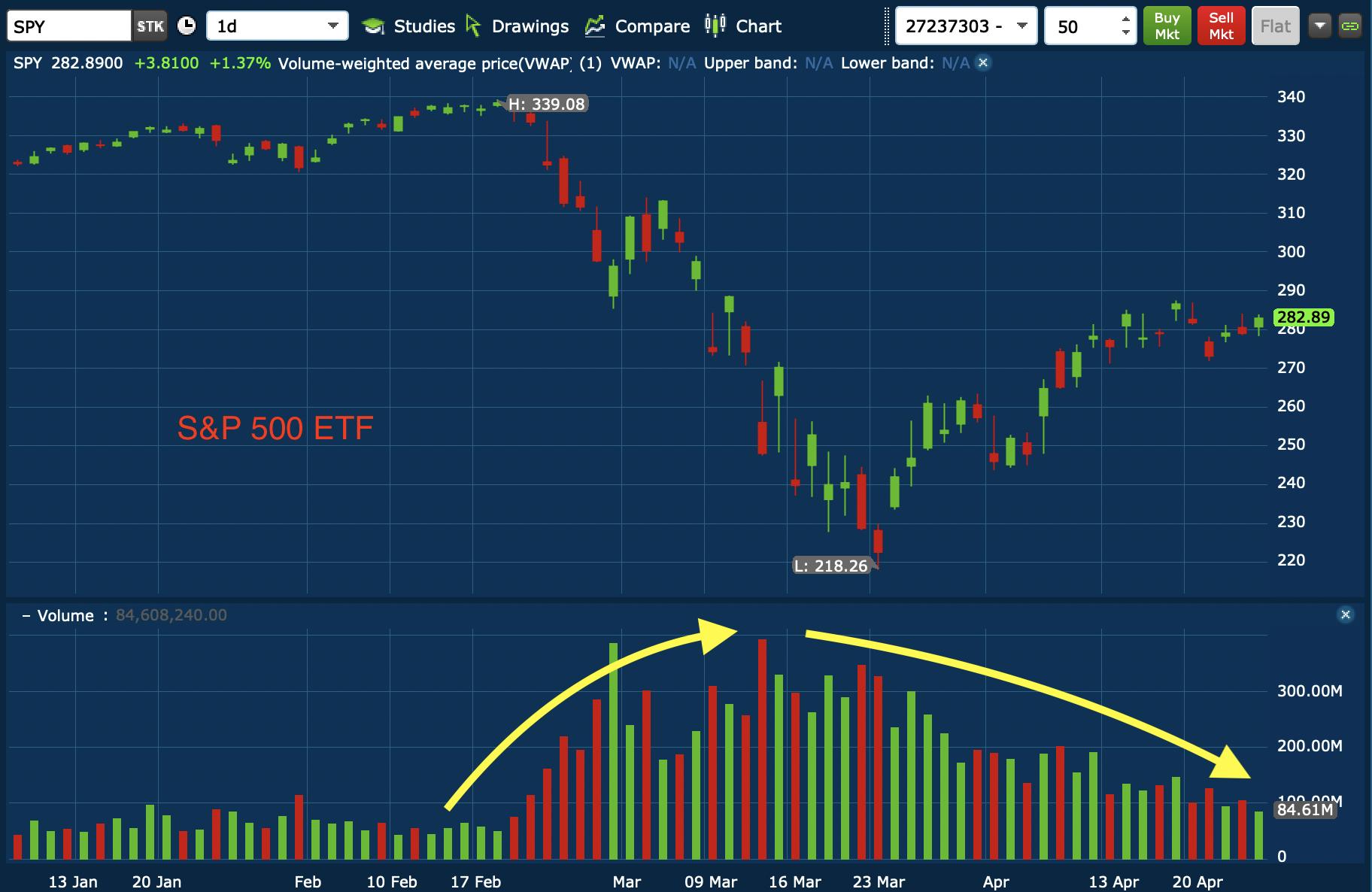 Volume boursier S&P500 SPY