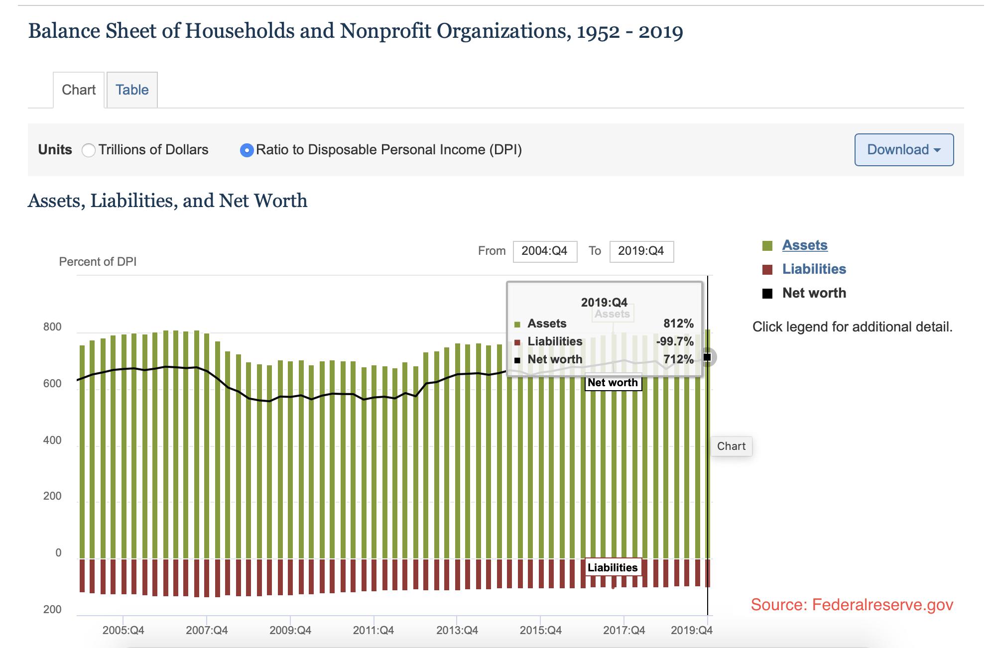 Valeur nette ménages américans