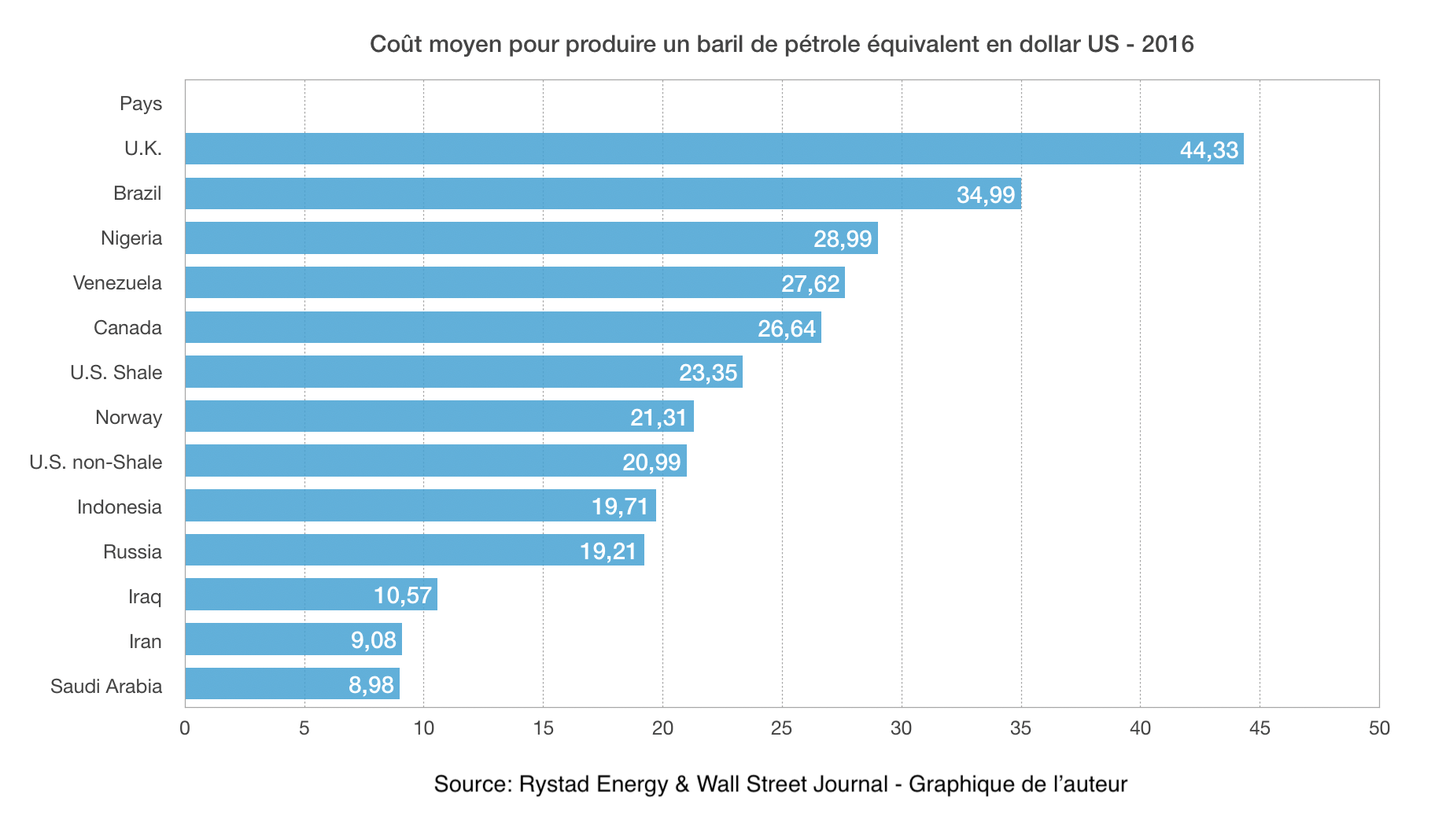 coût de production pétrolier 2016