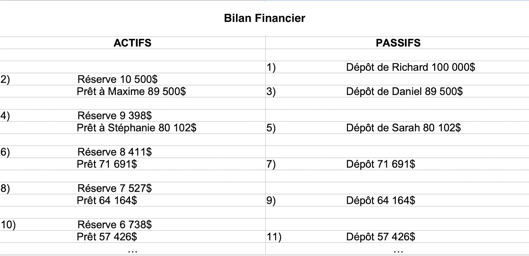 Bilan Financier Bancaire