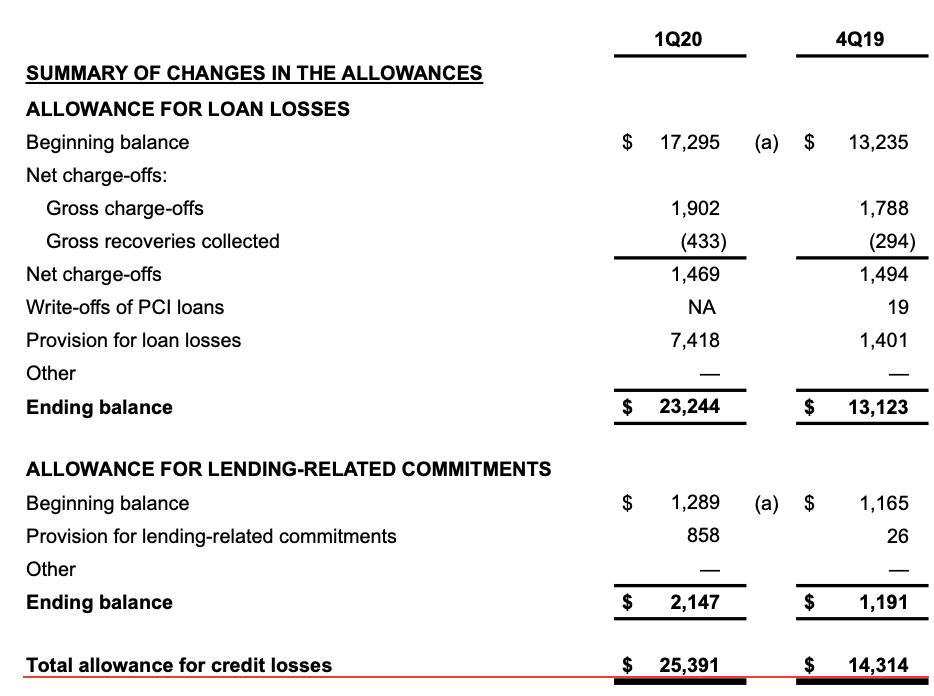 Perte liée au crédit