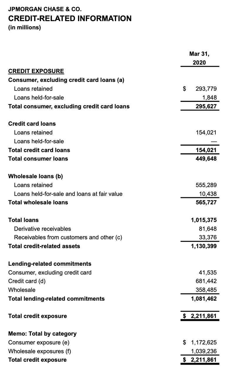 exposition aux prêts JP Morgan